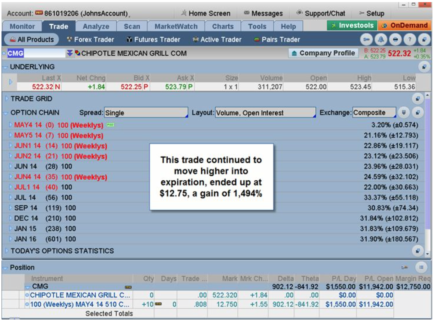 Online option trading accounts