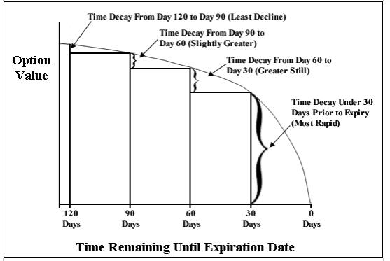 How time decay is calculated in option trading