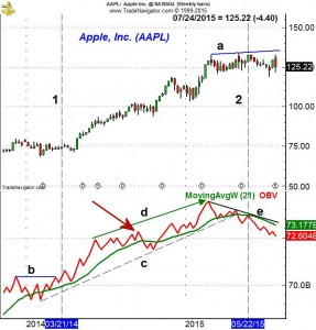 Apple AAPL Volume 1 - ViperReport.com
