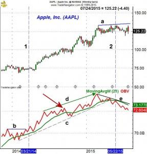 Apple AAPL Volume 1 - ViperReport.com