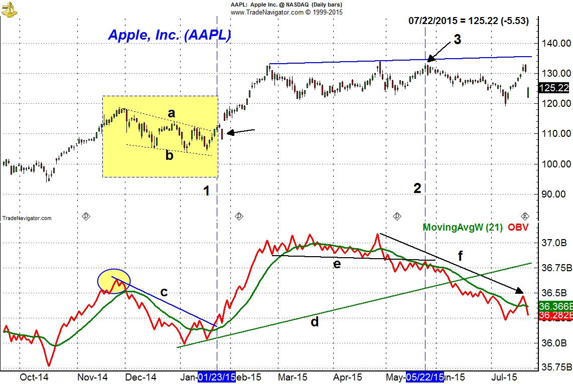 Apple AAPL Volume - featured image