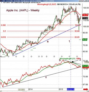 Apple AAPL Volume 3 - ViperReport.com