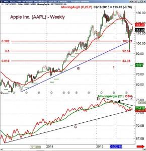 Apple AAPL Volume 3 - ViperReport.com