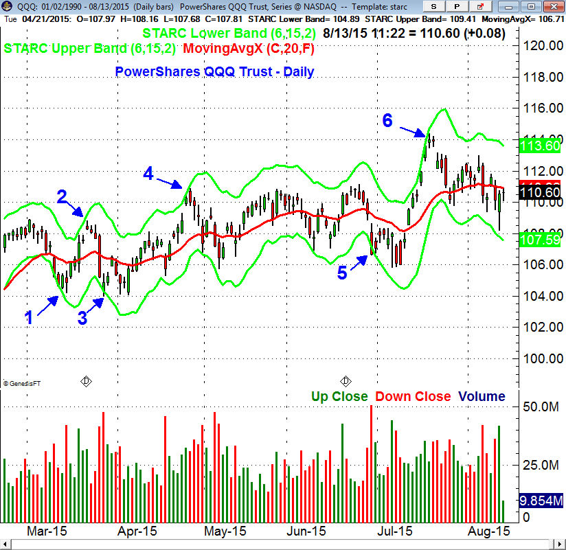 How to Use Starc Bands on a Chart of any Market