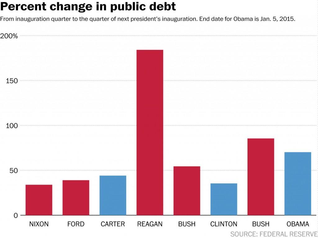 Precent Change in Public Debt - ViperReport.com