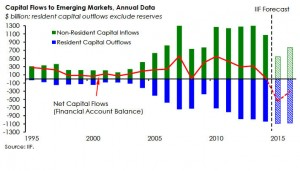 Capital Flows to Emerging Markets - ViperReport.com