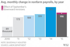Average Monthly Change in Non-farm Payrolls - ViperReport.com