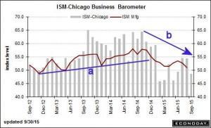 ISM - Chicago Business Barometer - ViperReport.com