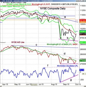 NYSE Composite with STARC Bands - ViperReport.com