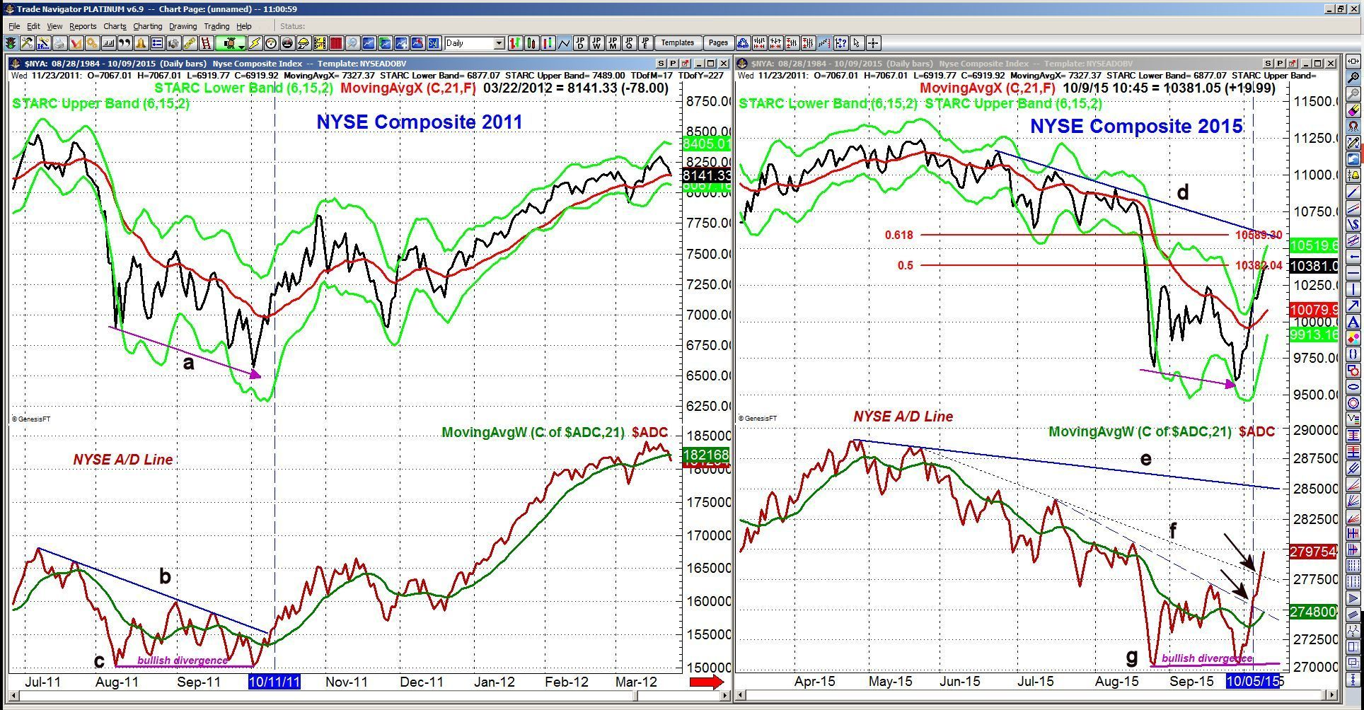 NYSE Composite Chart - ViperReport.com