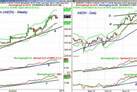 Time To Short High Flyers Like AMZN or NFLX?