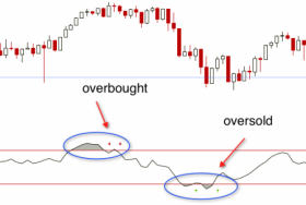 One Indicator Stock Traders Must Follow