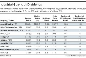 Charting Barron's High Yield Industrial Picks