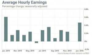 WagesRising