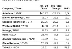 Charting Barron's Beaten Down Tech Stocks