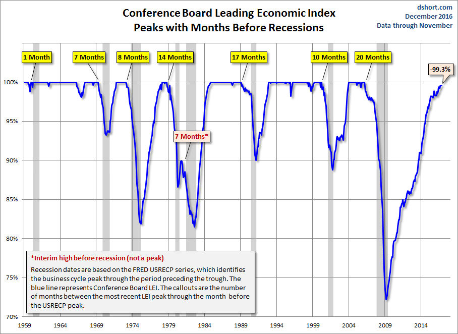 Indicators That I Follow Very Closely Is The Conference Boards Leading Economic Index It Has Done A Good Job Of Topping Out Well Ahead Recession